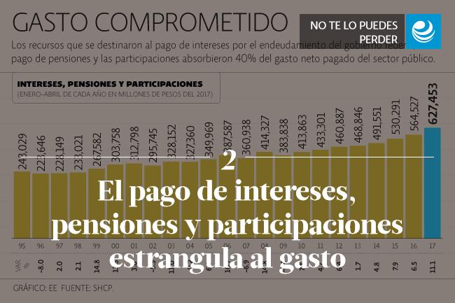 El pago de intereses, pensiones y participaciones estrangula al gasto
