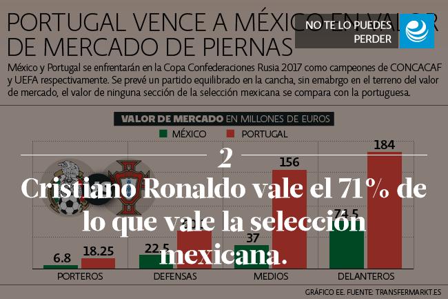 Cristiano Ronaldo vale el 71% de lo que vale la selección mexicana.