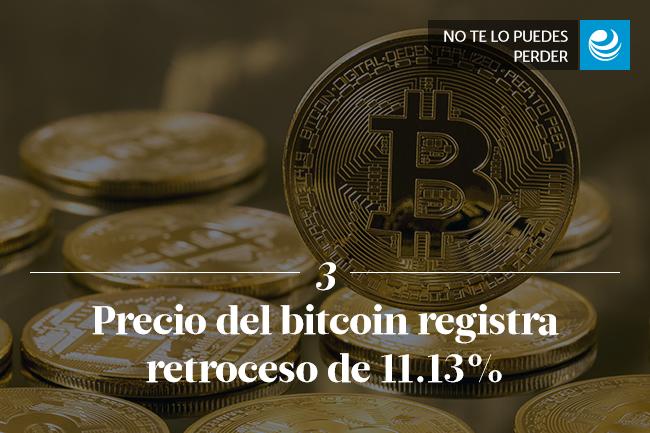 Precio del bitcoin registra retroceso de 11.13%