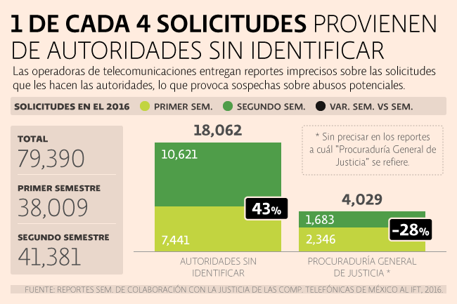 Una de cada cuatro solicitudes de información provienen de autoridades sin identificar.