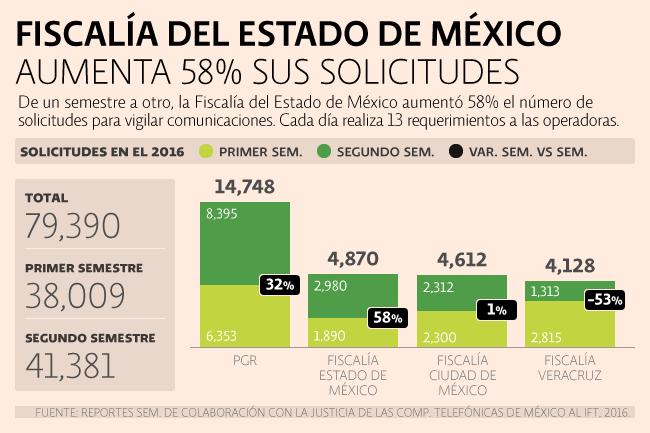 Fiscalía del Estado de México aumenta 58% sus solicitudes.