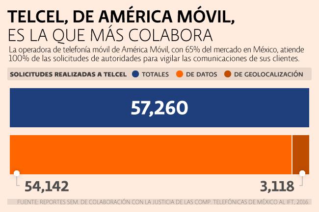 Telcel, de Carlos Slim entrega todo lo que le piden.