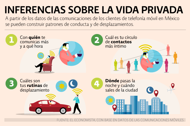 Inferencias sobre la vida privada.