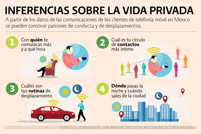 Las inferencias que permite el conocimiento de los datos de las comunicaciones privadas.