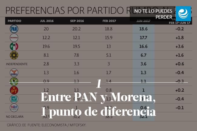 Entre PAN y Morena, 1 punto de diferencia