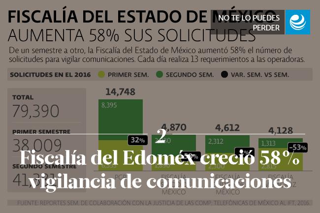 Fiscalía del Edoméx creció 58% vigilancia de comunicaciones