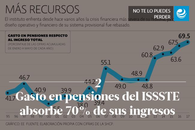 Gasto en pensiones del ISSSTE absorbe 70% de sus ingresos