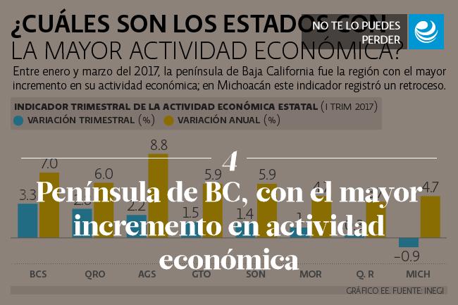 Península de BC, con el mayor incremento en actividad económica