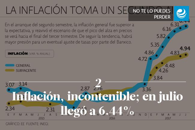 Inflación, incontenible; en julio llegó a 6.44%; subyacente, al alza
