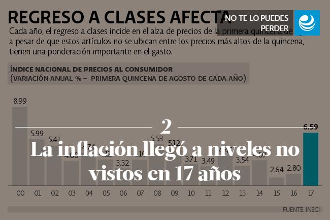 La inflación llegó a niveles no vistos en 17 años
