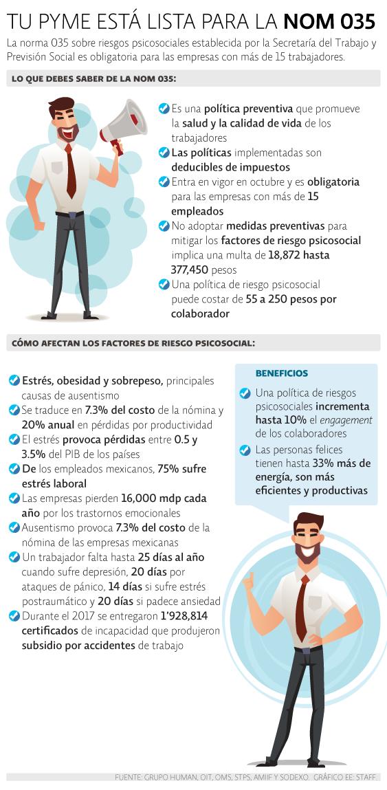 """NOM 035 """"estresa"""" a las pequeñas y medianas empresas 0"""