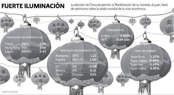 termometro financiero